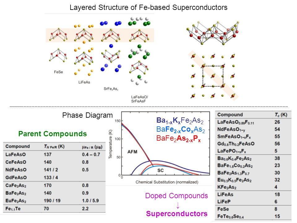 Layered Structure of Fe-based Superconductors