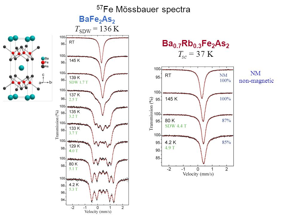 57Fe Mössbauer spectra Ba0.7Rb0.3Fe2As2 Tsc = 37 K BaFe2As2