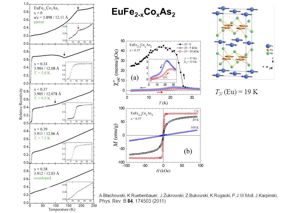 EuFe2-xCoxAs2 TN (Eu) = 19 K Phys. Rev. B 84, 174503 (2011)