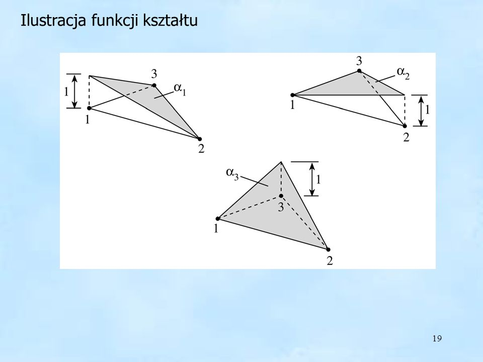 Ilustracja funkcji kształtu