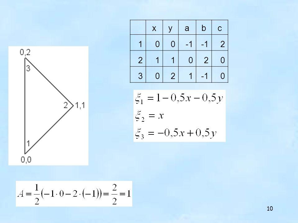 x y a b c 1 -1 2 3