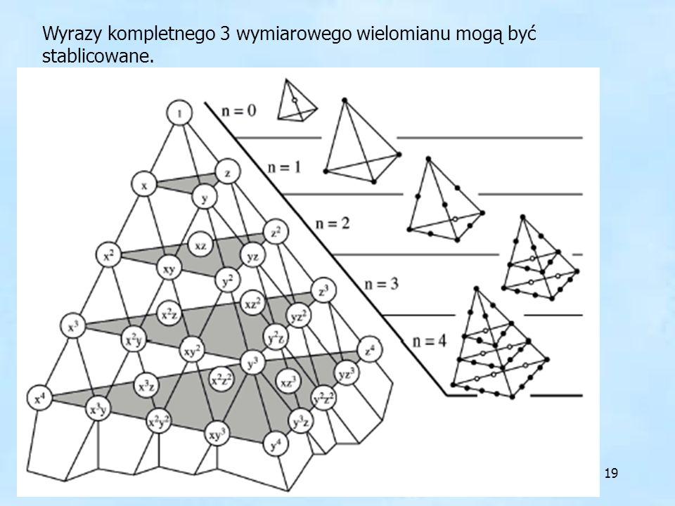 Wyrazy kompletnego 3 wymiarowego wielomianu mogą być stablicowane.