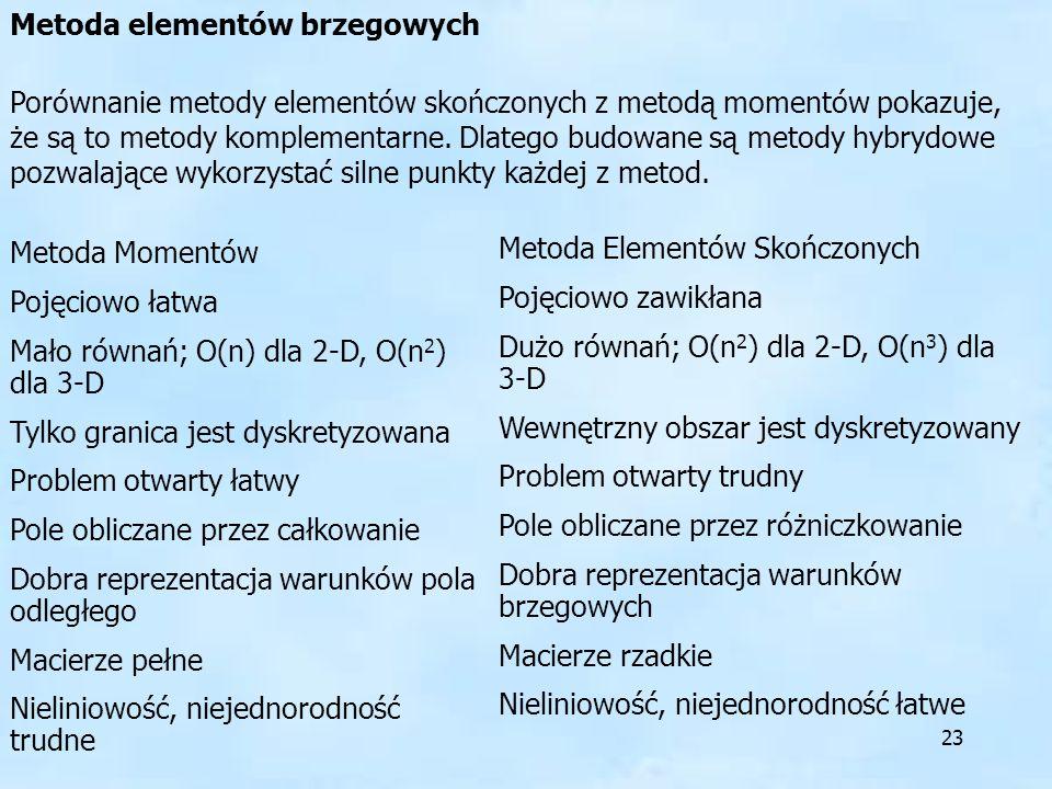 Metoda elementów brzegowych