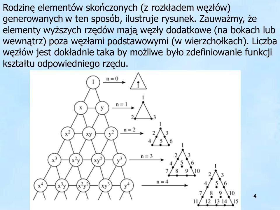 Rodzinę elementów skończonych (z rozkładem węzłów) generowanych w ten sposób, ilustruje rysunek.