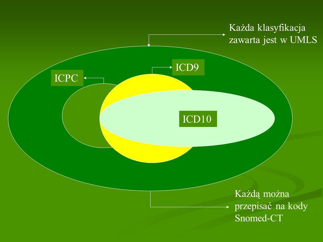 ICD9 ICPC ICD10 Każda klasyfikacja zawarta jest w UMLS