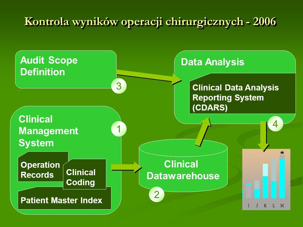 Kontrola wyników operacji chirurgicznych - 2006