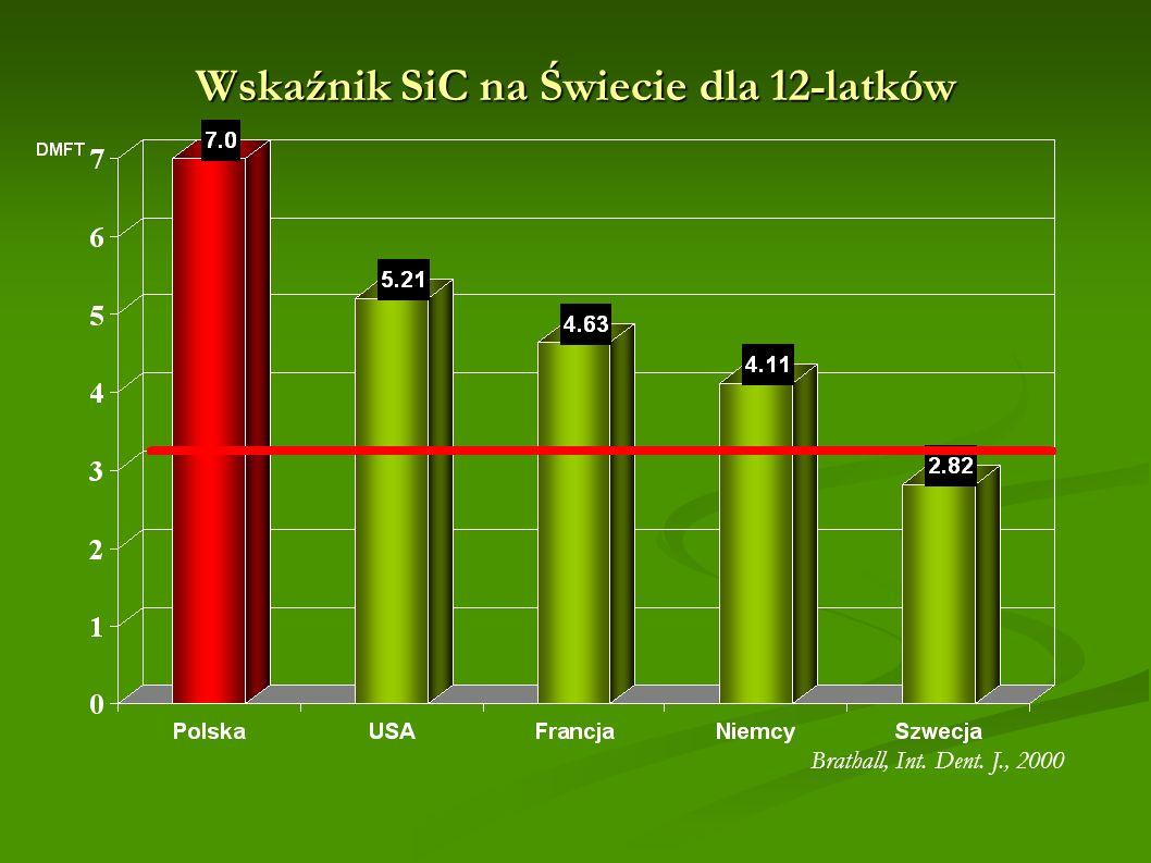 Wskaźnik SiC na Świecie dla 12-latków