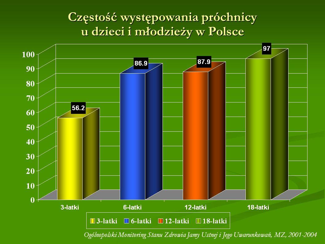 Częstość występowania próchnicy u dzieci i młodzieży w Polsce