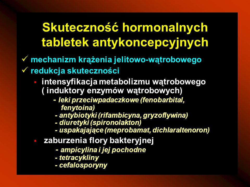 Skuteczność hormonalnych tabletek antykoncepcyjnych