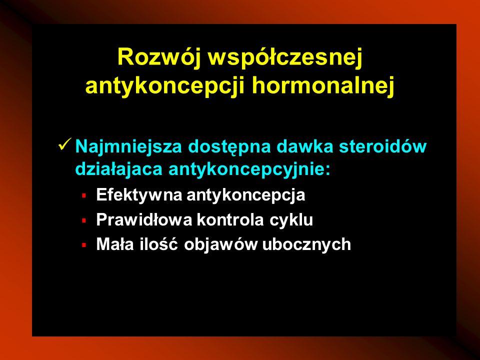 Rozwój współczesnej antykoncepcji hormonalnej