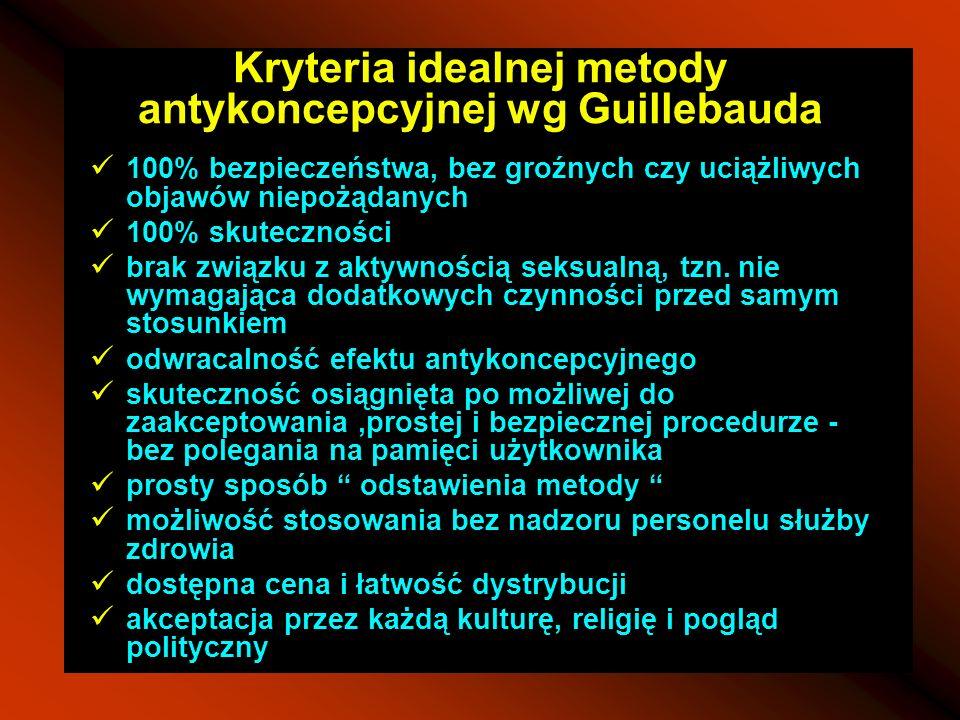 Kryteria idealnej metody antykoncepcyjnej wg Guillebauda