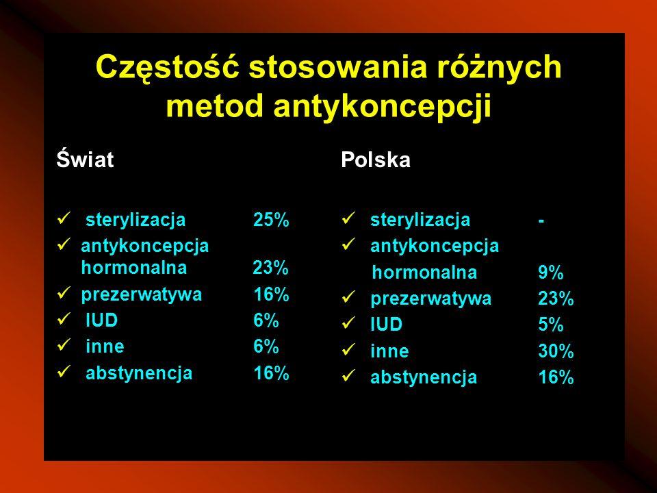 Częstość stosowania różnych metod antykoncepcji