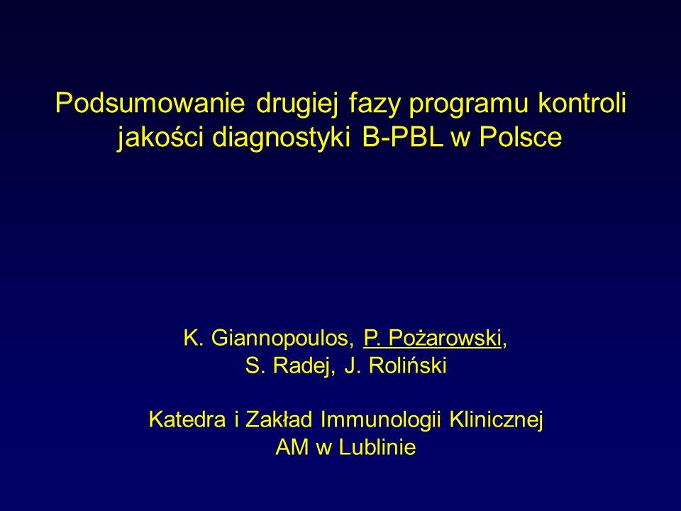 Podsumowanie drugiej fazy programu kontroli jakości diagnostyki B-PBL w Polsce