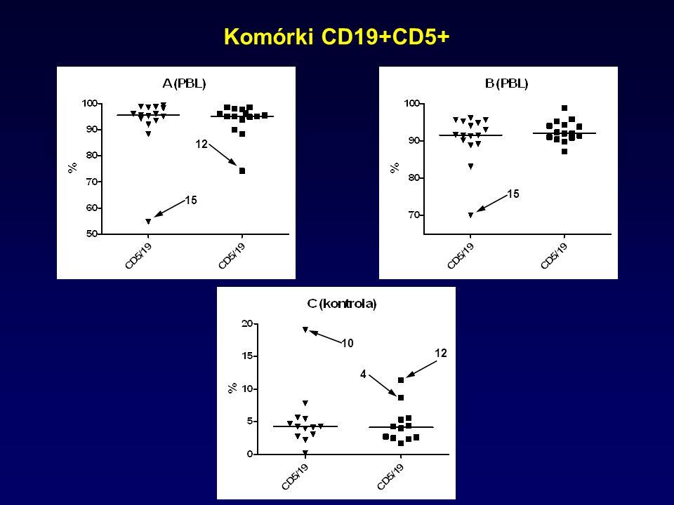 Komórki CD19+CD5+ 12 15 15 10 12 4