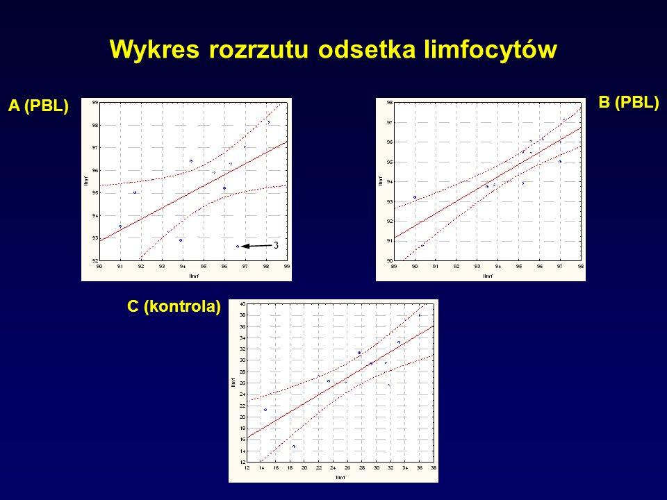Wykres rozrzutu odsetka limfocytów