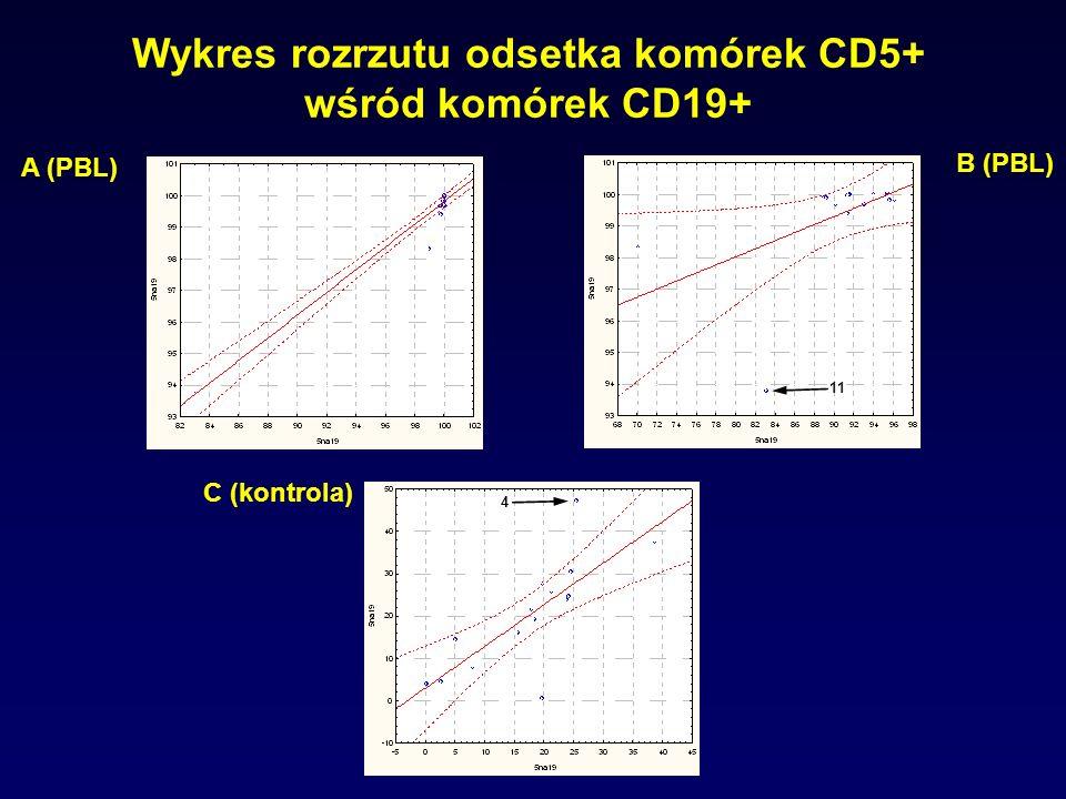 Wykres rozrzutu odsetka komórek CD5+ wśród komórek CD19+