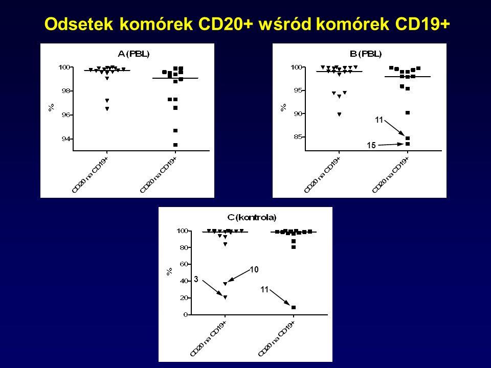 Odsetek komórek CD20+ wśród komórek CD19+