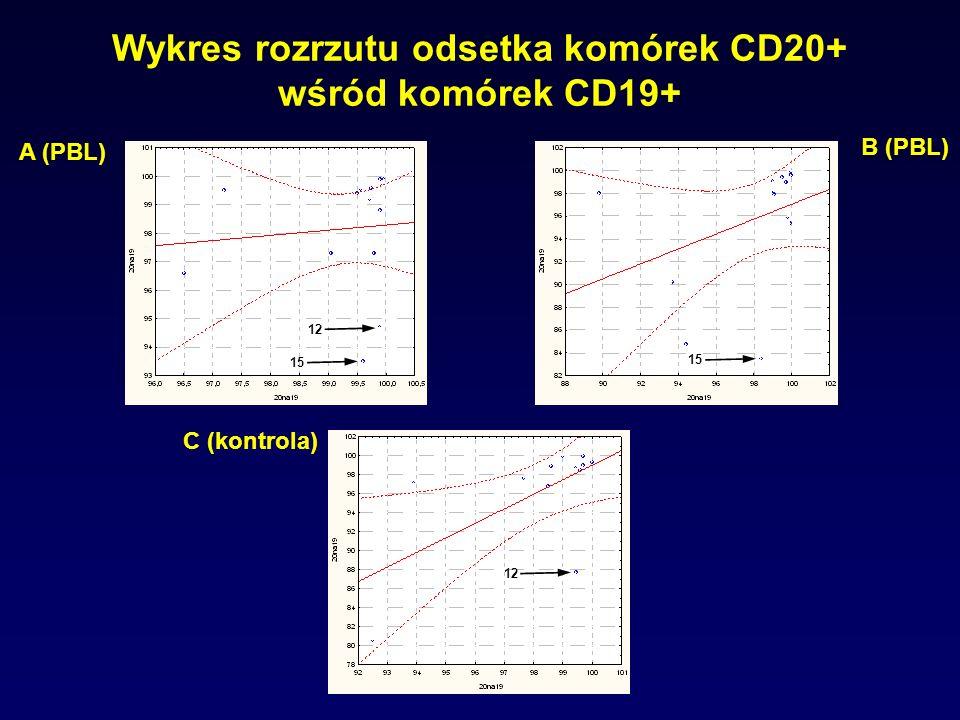 Wykres rozrzutu odsetka komórek CD20+ wśród komórek CD19+