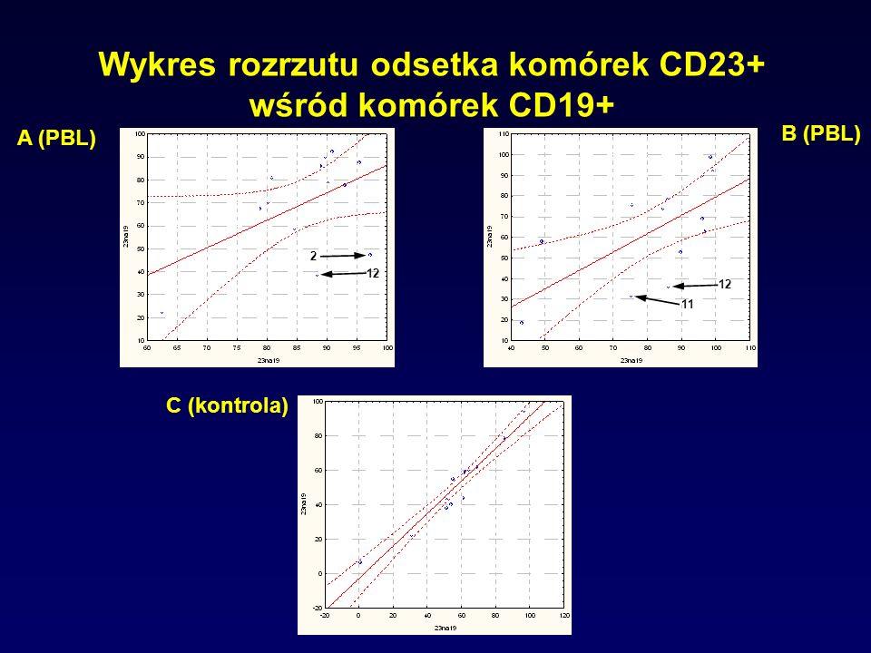 Wykres rozrzutu odsetka komórek CD23+ wśród komórek CD19+