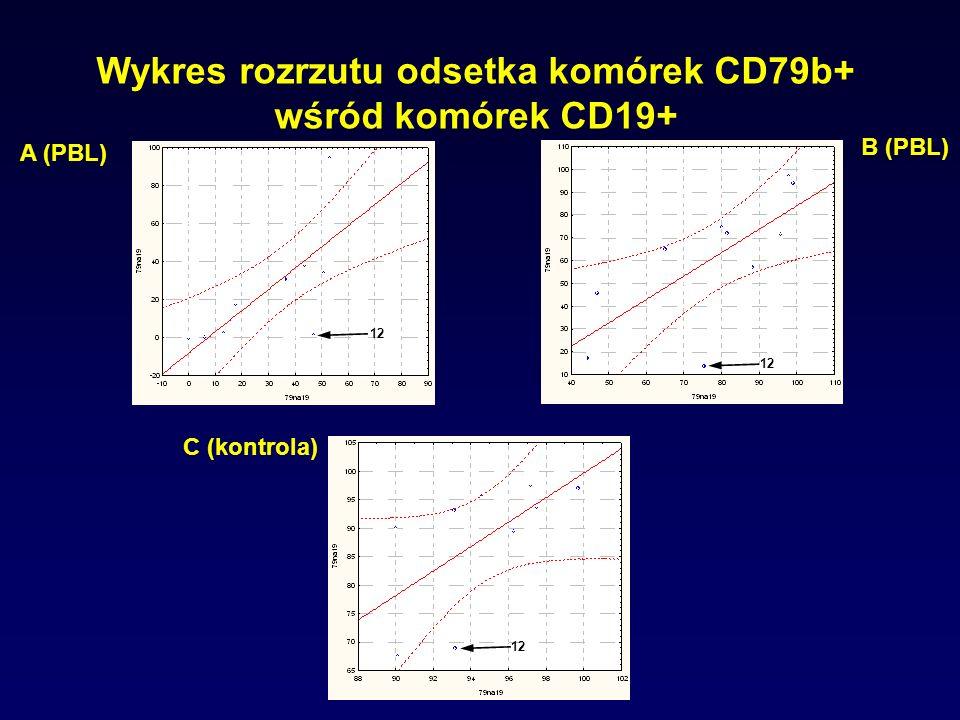 Wykres rozrzutu odsetka komórek CD79b+ wśród komórek CD19+