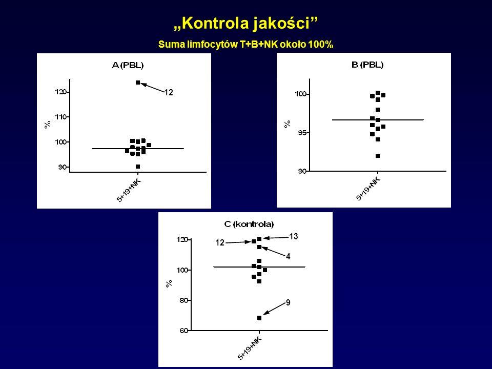 Suma limfocytów T+B+NK około 100%