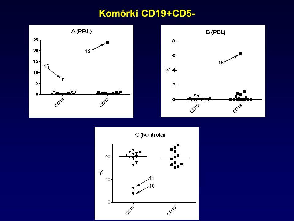 Komórki CD19+CD5- 12 15 15 11 10