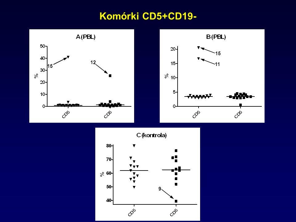 Komórki CD5+CD19- 15 12 15 11 9
