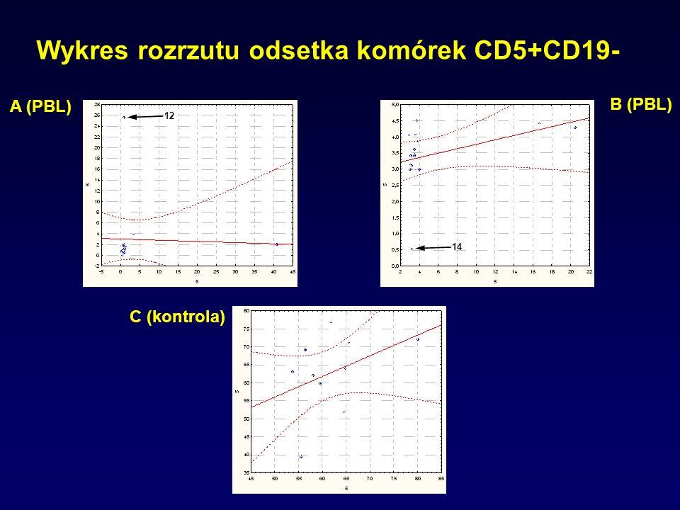 Wykres rozrzutu odsetka komórek CD5+CD19-