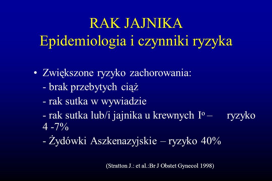 RAK JAJNIKA Epidemiologia i czynniki ryzyka