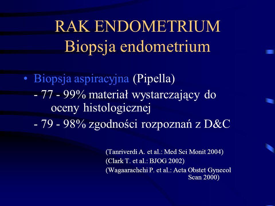 RAK ENDOMETRIUM Biopsja endometrium