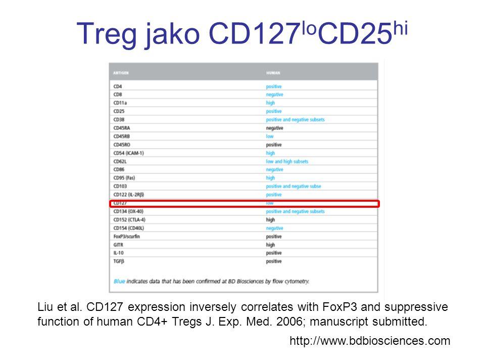 Treg jako CD127loCD25hi