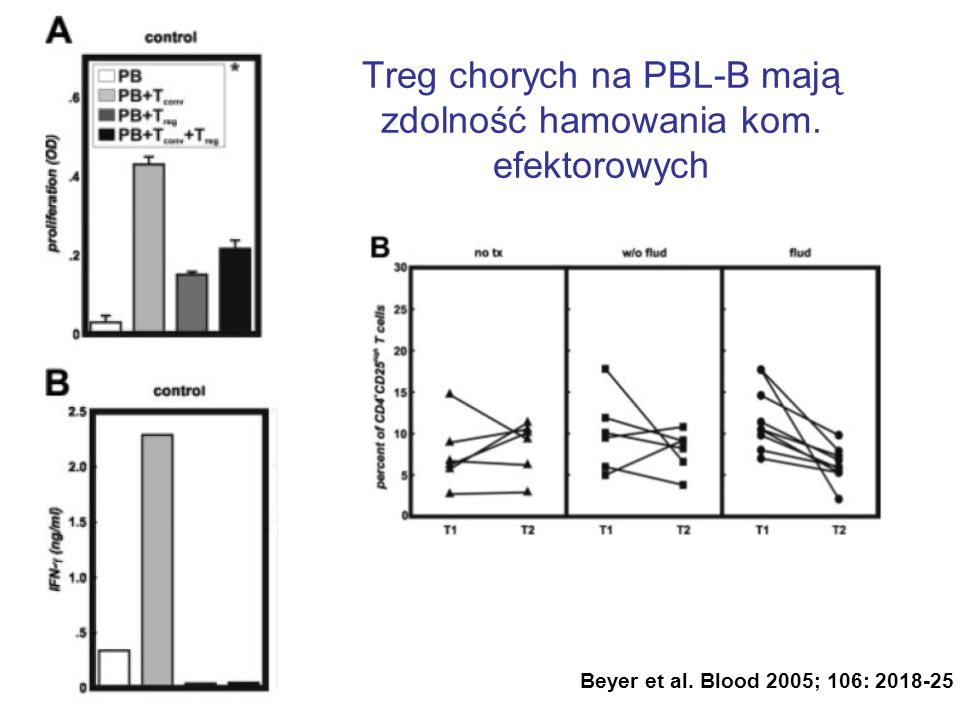Treg chorych na PBL-B mają zdolność hamowania kom. efektorowych