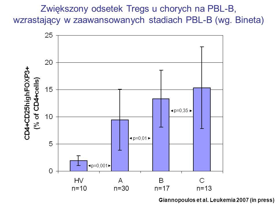 Zwiększony odsetek Tregs u chorych na PBL-B,