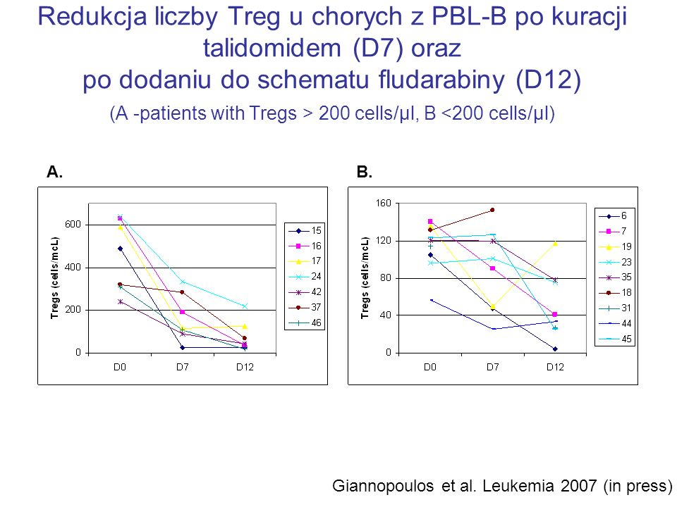 Redukcja liczby Treg u chorych z PBL-B po kuracji talidomidem (D7) oraz po dodaniu do schematu fludarabiny (D12) (A -patients with Tregs > 200 cells/μl, B <200 cells/μl)