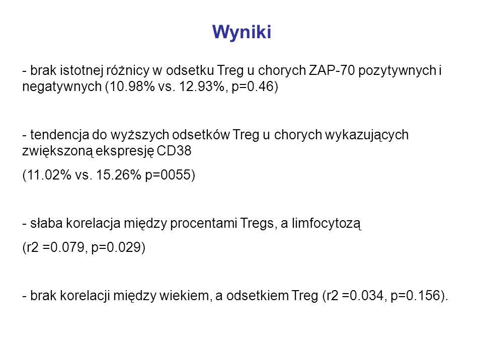Wyniki- brak istotnej różnicy w odsetku Treg u chorych ZAP-70 pozytywnych i negatywnych (10.98% vs. 12.93%, p=0.46)