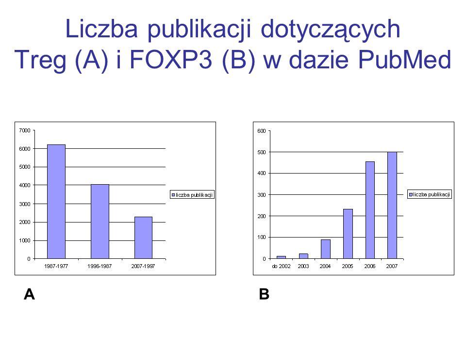 Liczba publikacji dotyczących Treg (A) i FOXP3 (B) w dazie PubMed