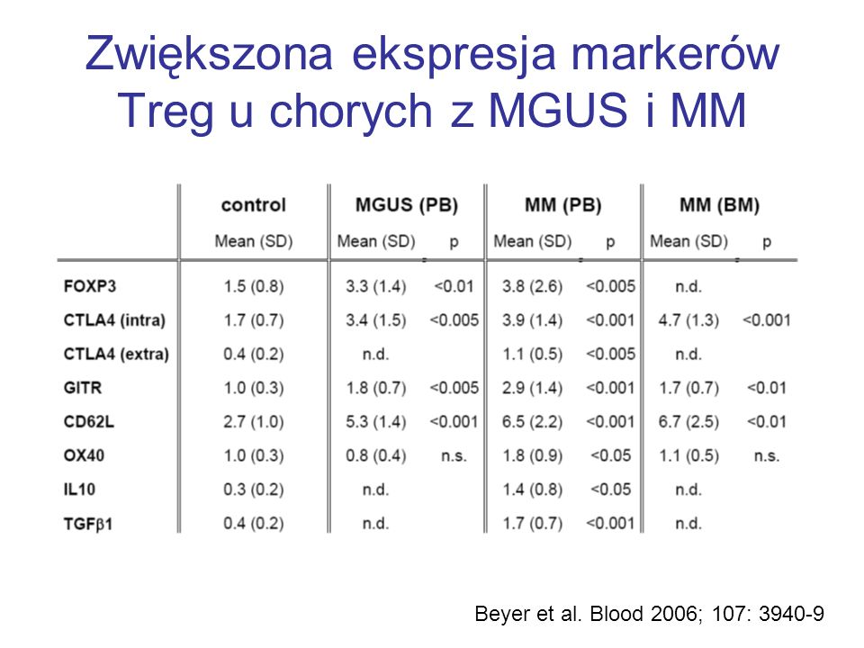 Zwiększona ekspresja markerów Treg u chorych z MGUS i MM