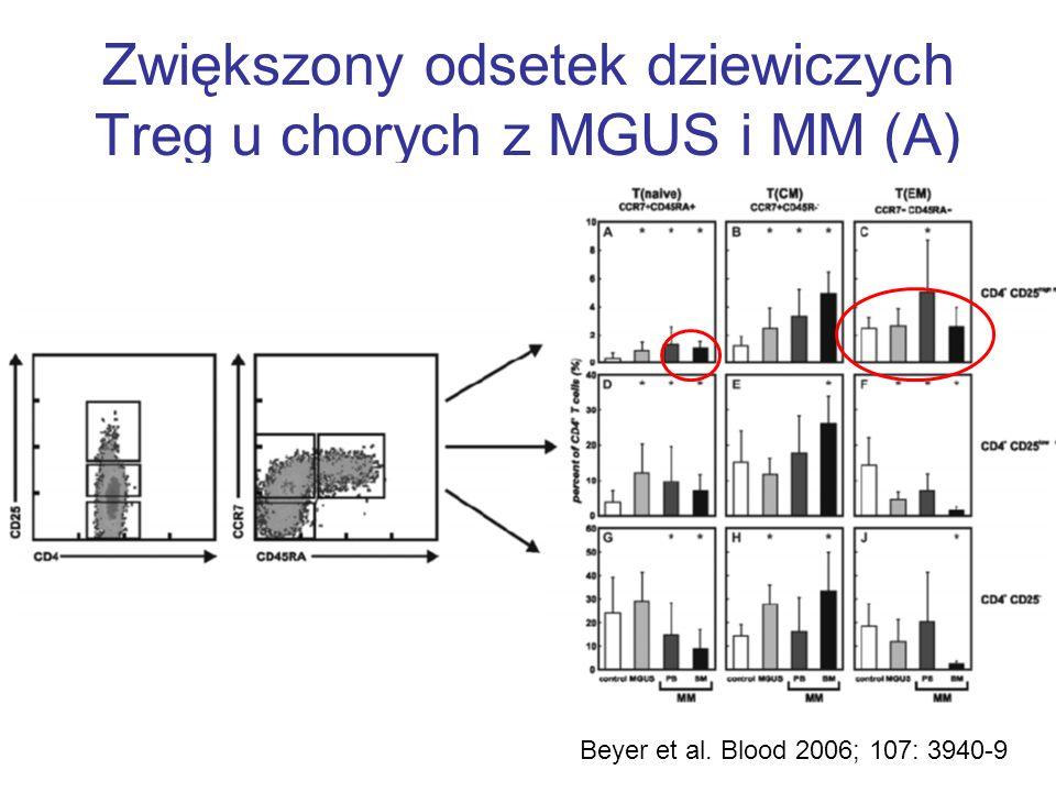 Zwiększony odsetek dziewiczych Treg u chorych z MGUS i MM (A)
