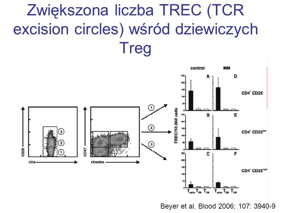 Zwiększona liczba TREC (TCR excision circles) wśród dziewiczych Treg