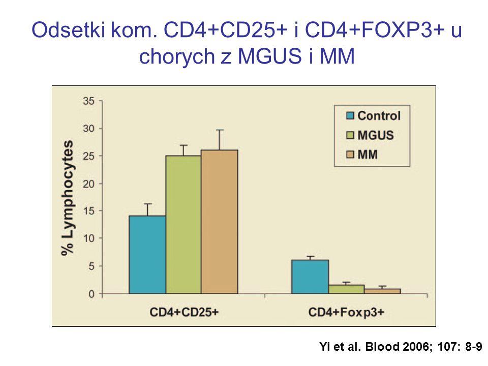 Odsetki kom. CD4+CD25+ i CD4+FOXP3+ u chorych z MGUS i MM