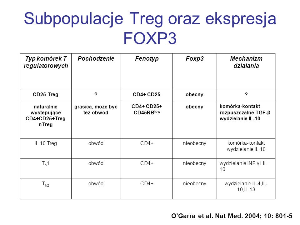 Subpopulacje Treg oraz ekspresja FOXP3