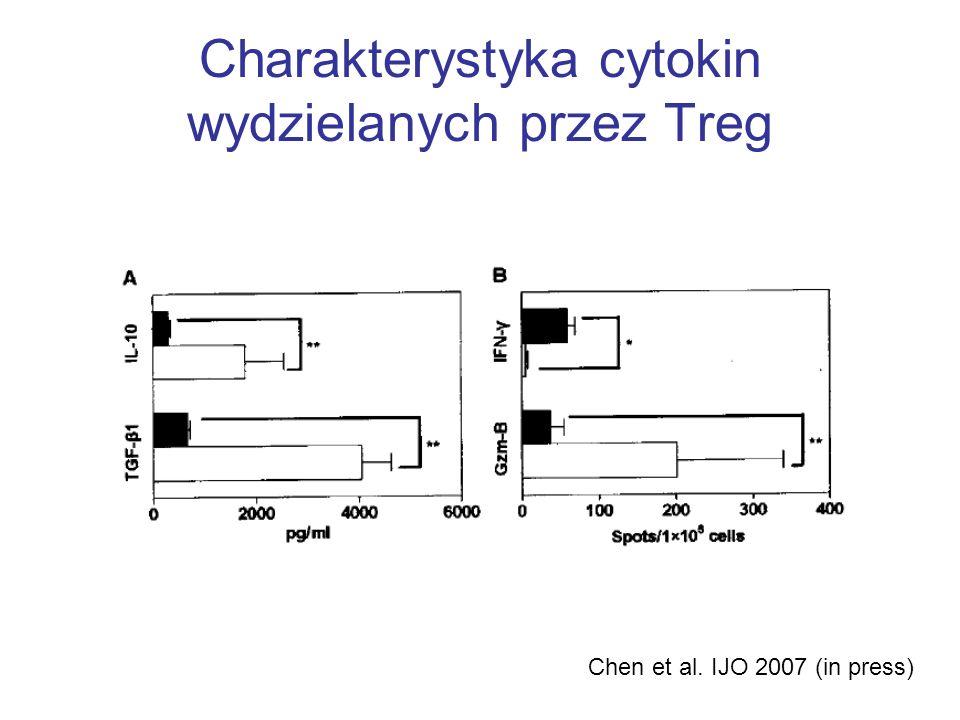 Charakterystyka cytokin wydzielanych przez Treg