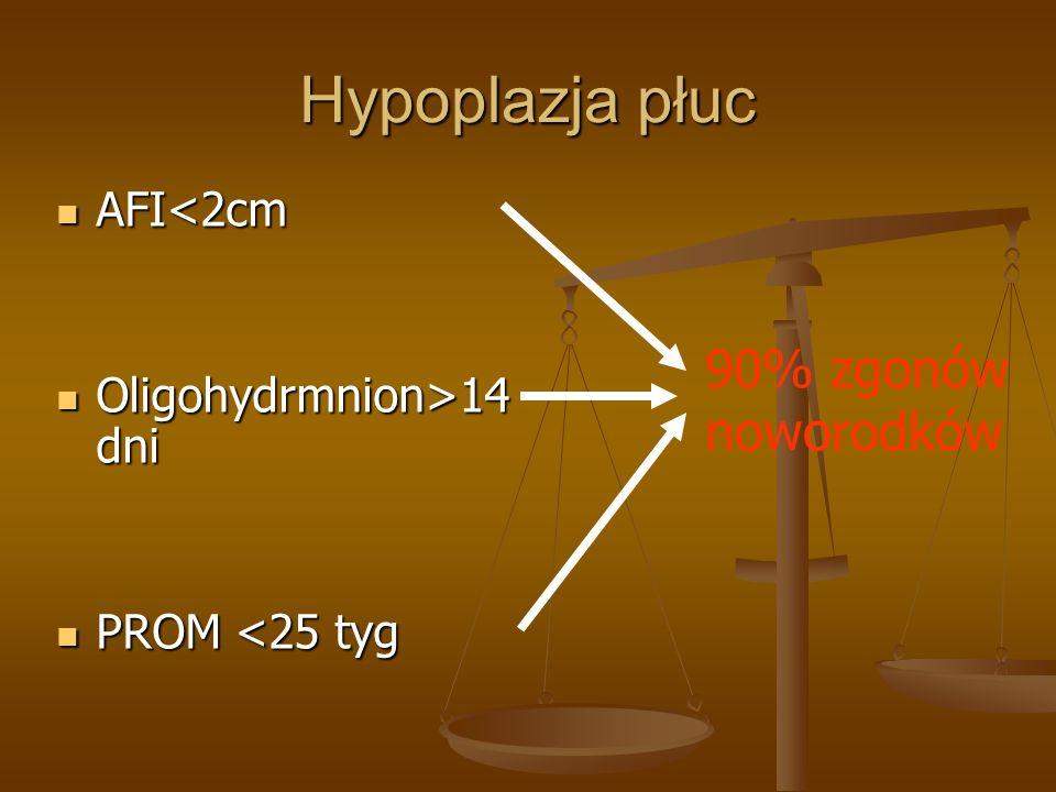 Hypoplazja płuc 90% zgonów noworodków AFI<2cm