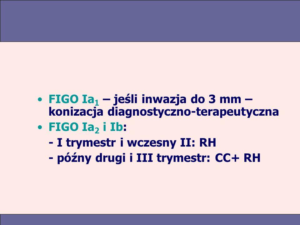 FIGO Ia1 – jeśli inwazja do 3 mm – konizacja diagnostyczno-terapeutyczna