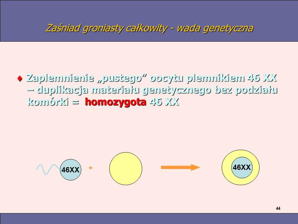Zaśniad groniasty całkowity - wada genetyczna