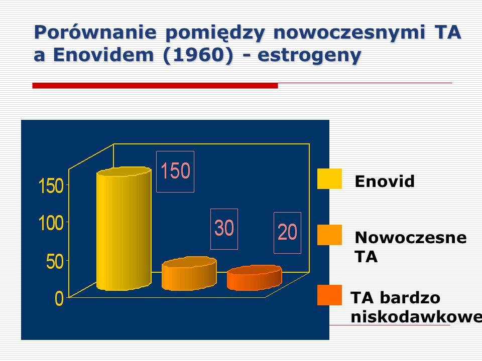 Porównanie pomiędzy nowoczesnymi TA a Enovidem (1960) - estrogeny