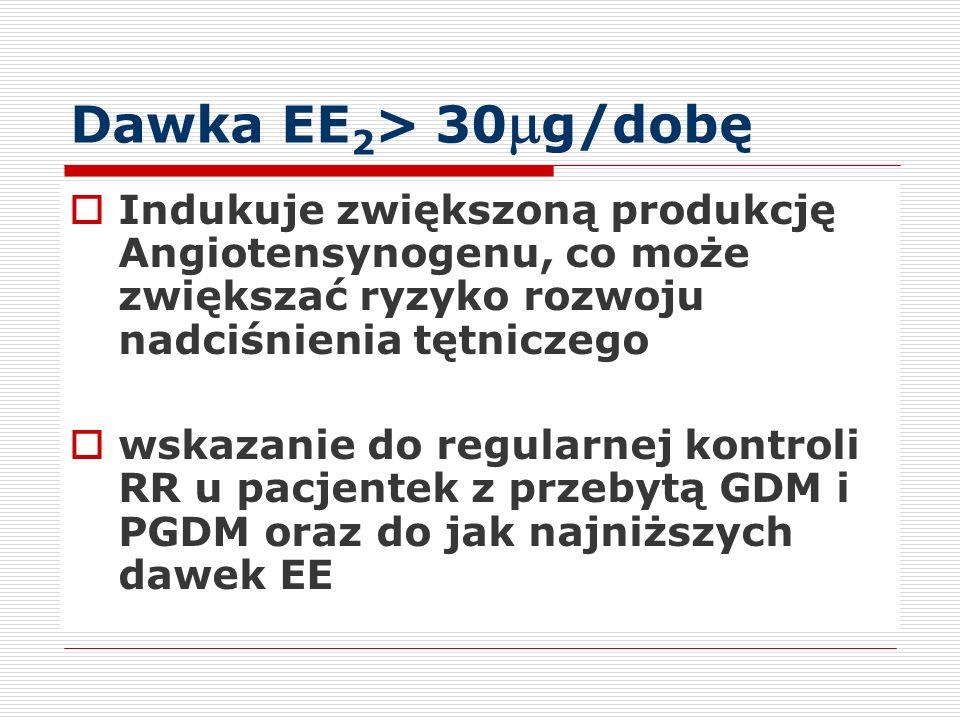 Dawka EE2> 30mg/dobę Indukuje zwiększoną produkcję Angiotensynogenu, co może zwiększać ryzyko rozwoju nadciśnienia tętniczego.