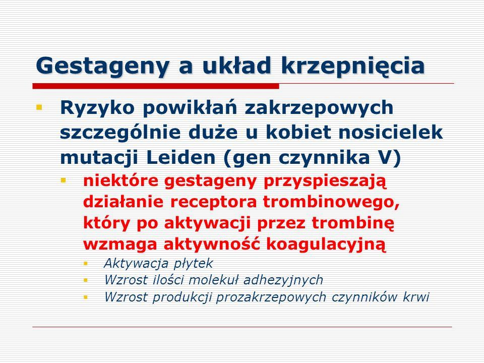 Gestageny a układ krzepnięcia