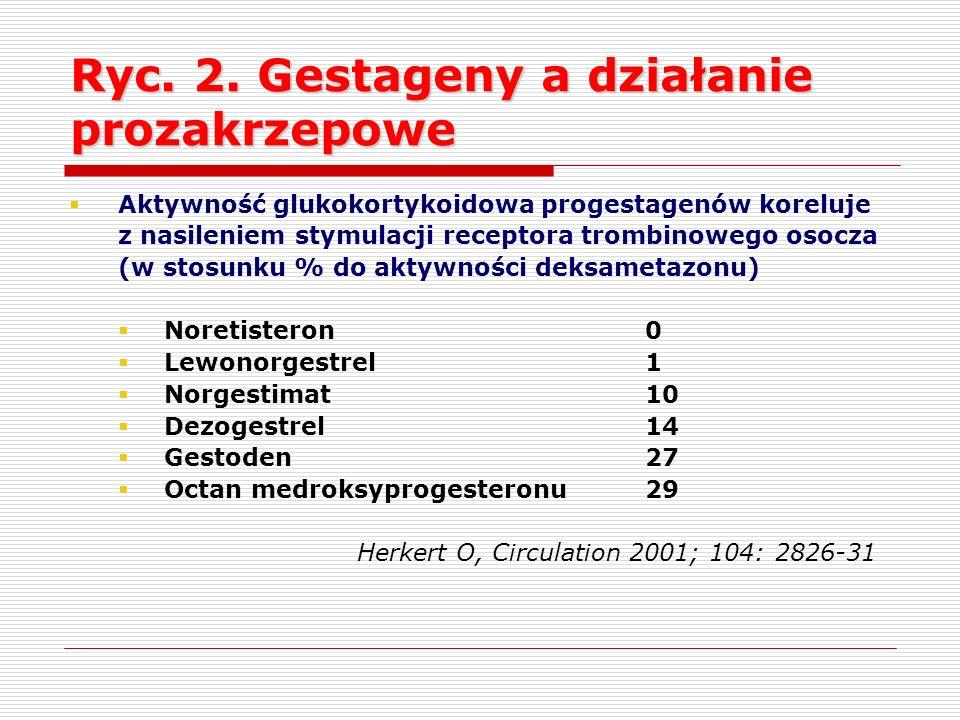Ryc. 2. Gestageny a działanie prozakrzepowe