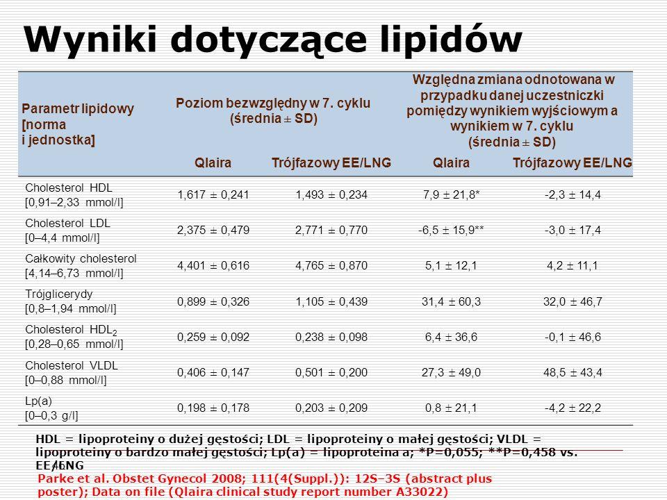 Wyniki dotyczące lipidów